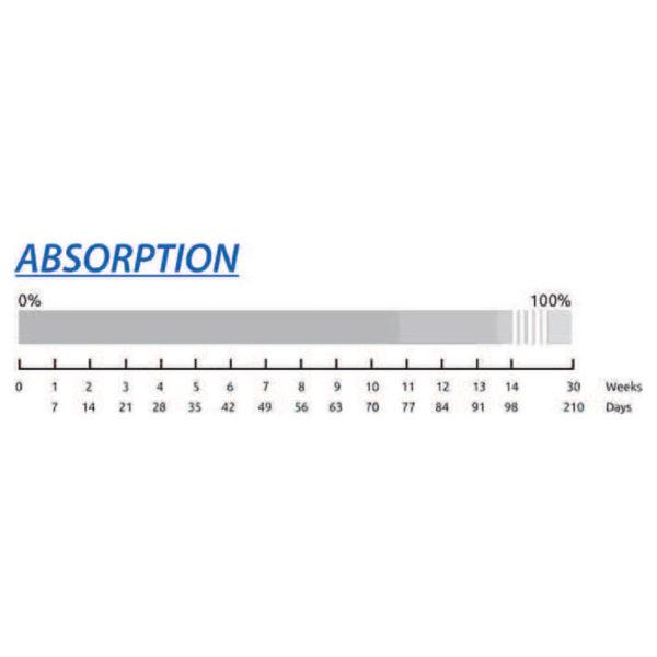 Surgicryl Pd-X Monofilament -Absorption graph